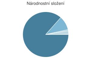 Statistika: Národnostní složení obce Bratřejov