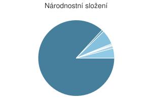 Statistika: Národnostní složení obce Černá v Pošumaví