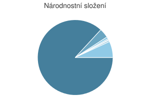 Statistika: Národnostní složení obce Bratrušov