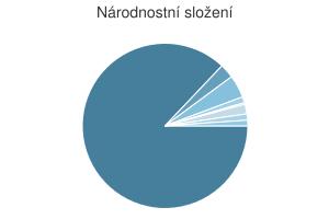 Statistika: Národnostní složení obce Darkovice
