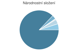 Statistika: Národnostní složení obce Bělá nad Radbuzou