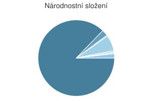 Statistika: Národnostní složení obce Černá Voda