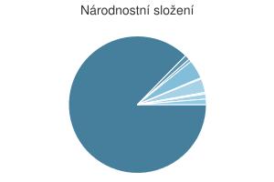 Statistika: Národnostní složení obce Bohumín