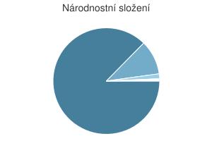 Statistika: Národnostní složení obce Bohuslavice nad Vláří