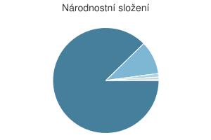 Statistika: Národnostní složení obce Brusné