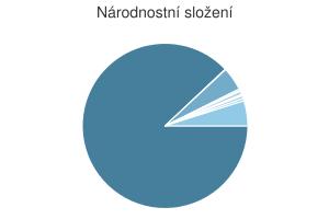 Statistika: Národnostní složení obce Volary