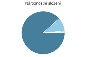 Statistika: Národnostní složení obce Bílsko