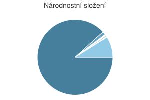 Statistika: Národnostní složení obce Cotkytle