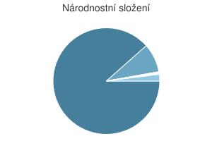 Statistika: Národnostní složení obce Charváty