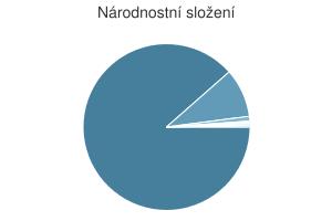 Statistika: Národnostní složení obce Červenka