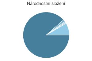 Statistika: Národnostní složení obce Chotovice