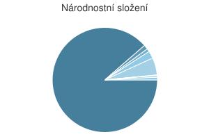 Statistika: Národnostní složení obce Dolní Lutyně