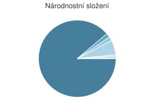 Statistika: Národnostní složení obce Čaková