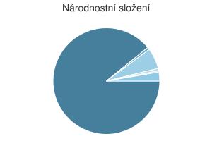 Statistika: Národnostní složení obce Bílov