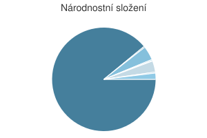 Statistika: Národnostní složení obce Bujanov