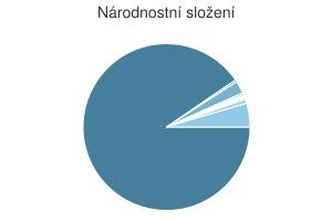 Statistika: Národnostní složení obce Bezdružice