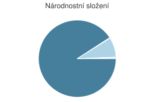 Statistika: Národnostní složení obce Boletice