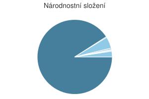 Statistika: Národnostní složení obce Borová Lada