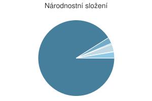 Statistika: Národnostní složení obce Deštné v Orlických horách