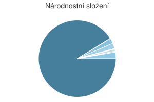 Statistika: Národnostní složení obce Bžany