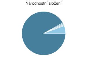 Statistika: Národnostní složení obce Čížkov