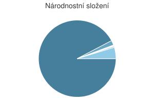 Statistika: Národnostní složení obce Cítoliby
