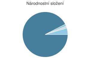 Statistika: Národnostní složení obce Bečice