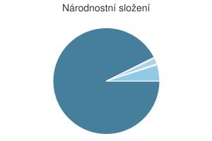 Statistika: Národnostní složení obce Býčkovice