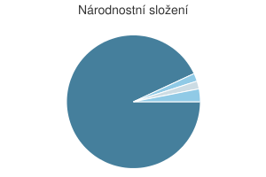 Statistika: Národnostní složení obce Chrtníč