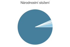 Statistika: Národnostní složení obce Chodov
