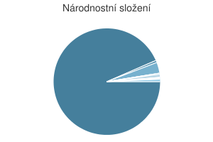 Statistika: Národnostní složení obce Červená Voda