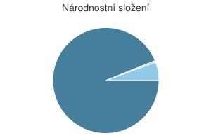 Statistika: Národnostní složení obce Bykoš