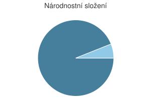 Statistika: Národnostní složení obce Bílá Hlína