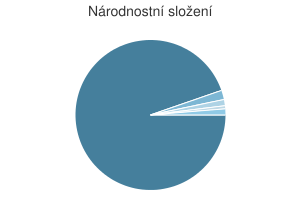 Statistika: Národnostní složení obce Dobřeň