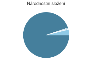 Statistika: Národnostní složení obce Cizkrajov