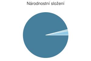 Statistika: Národnostní složení obce Běštín
