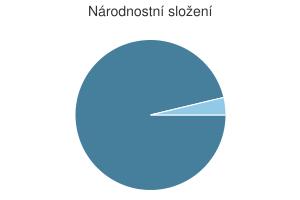 Statistika: Národnostní složení obce Čistěves