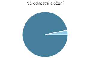 Statistika: Národnostní složení obce Budíkov