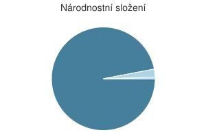 Statistika: Národnostní složení obce Chýšť