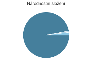 Statistika: Národnostní složení obce Chyšná