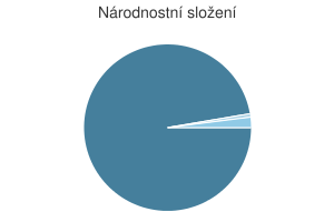 Statistika: Národnostní složení obce Bačkov