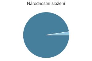 Statistika: Národnostní složení obce Březí