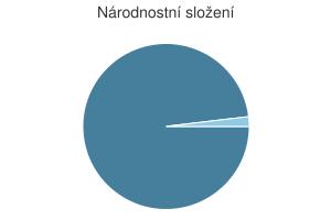 Statistika: Národnostní složení obce Březina