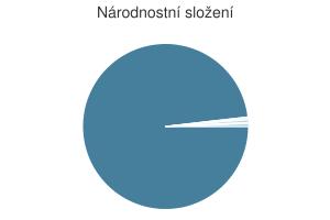 Statistika: Národnostní složení obce Chodská Lhota