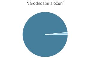 Statistika: Národnostní složení obce Děkanovice