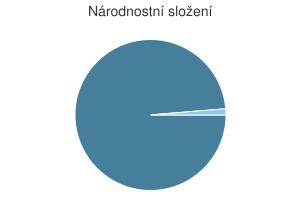 Statistika: Národnostní složení obce Chlístov