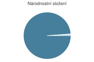 Statistika: Národnostní složení obce Česká Bělá