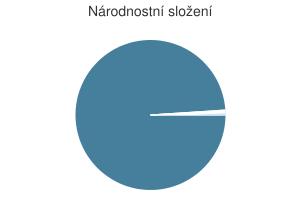 Statistika: Národnostní složení obce Člunek