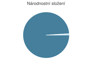 Statistika: Národnostní složení obce Červená Hora
