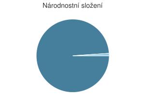 Statistika: Národnostní složení obce Ctiměřice